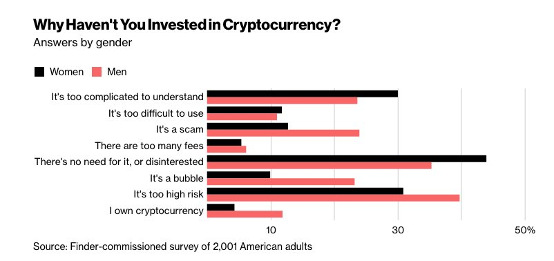 reasons why people don't invest in cryptos